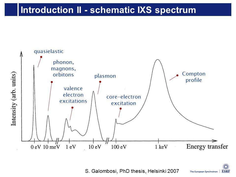 Introduction II - schematic IXS spectrum quasielastic phonon, magnons, orbitons valence electron excitations plasmon Compton profile core-electron excitation S.