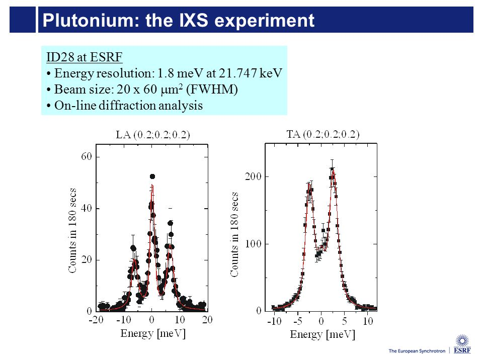 Plutonium: the IXS experiment ID28 at ESRF Energy resolution: 1.8 meV at 21.747 keV Beam size: 20 x 60  m 2 (FWHM) On-line diffraction analysis