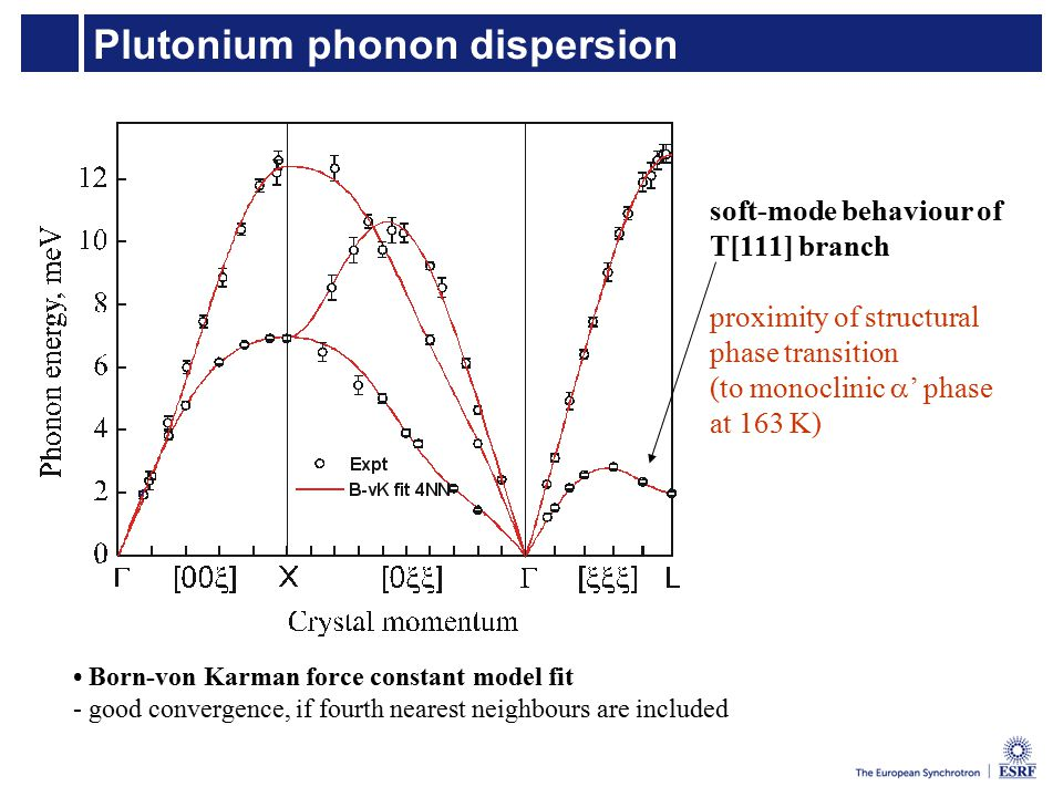 Plutonium phonon dispersion Born-von Karman force constant model fit - good convergence, if fourth nearest neighbours are included soft-mode behaviour of T[111] branch proximity of structural phase transition (to monoclinic  ' phase at 163 K)