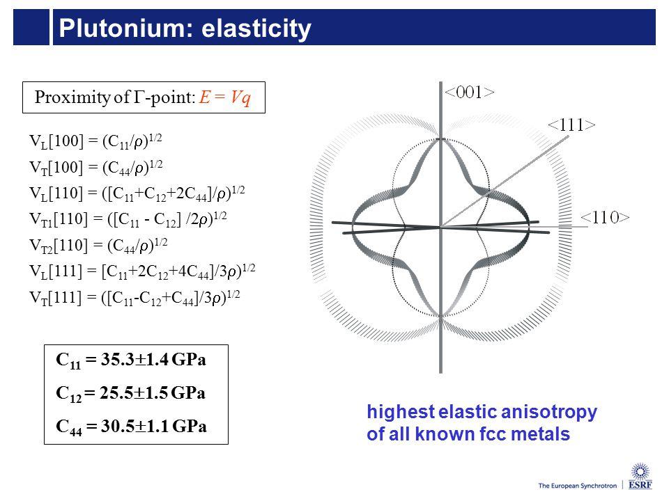 Plutonium: elasticity Proximity of  -point: E = Vq V L [100] = (C 11 /  ) 1/2 V T [100] = (C 44 /  ) 1/2 V L [110] = ([C 11 +C 12 +2C 44 ]/  ) 1/2 V T1 [110] = ([C 11 - C 12 ] /2  ) 1/2 V T2 [110] = (C 44 /  ) 1/2 V L [111] = [C 11 +2C 12 +4C 44 ]/3  ) 1/2 V T [111] = ([C 11 -C 12 +C 44 ]/3  ) 1/2 C 11 = 35.3  1.4 GPa C 12 = 25.5  1.5 GPa C 44 = 30.5  1.1 GPa highest elastic anisotropy of all known fcc metals