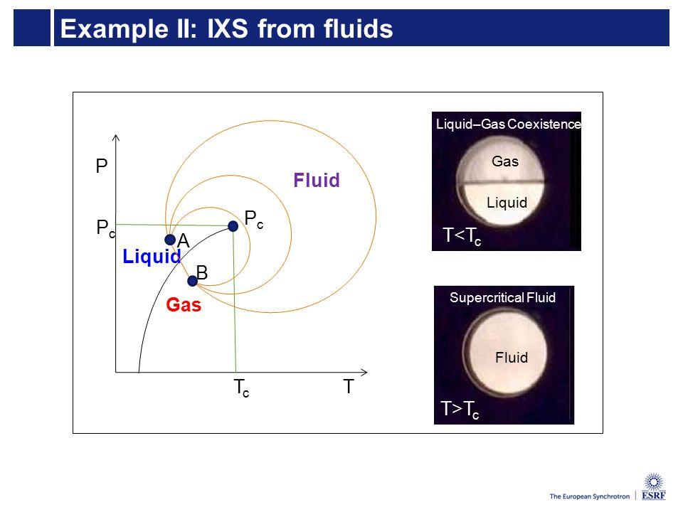 Example II: IXS from fluids Liquid–Gas Coexistence T<T c Gas Liquid Supercritical Fluid T>T c Fluid PcPc P T Liquid Gas Fluid PcPc TcTc A B