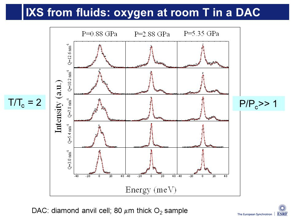 IXS from fluids: oxygen at room T in a DAC P/P c >> 1 DAC: diamond anvil cell; 80  m thick O 2 sample T/T c = 2