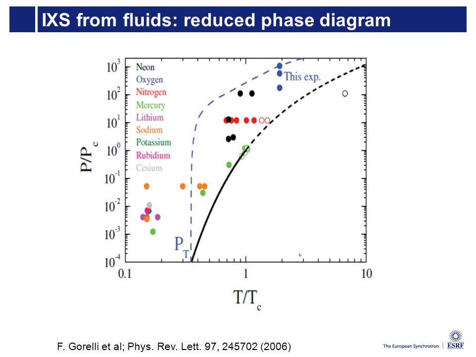 IXS from fluids: reduced phase diagram F. Gorelli et al; Phys. Rev. Lett. 97, 245702 (2006)