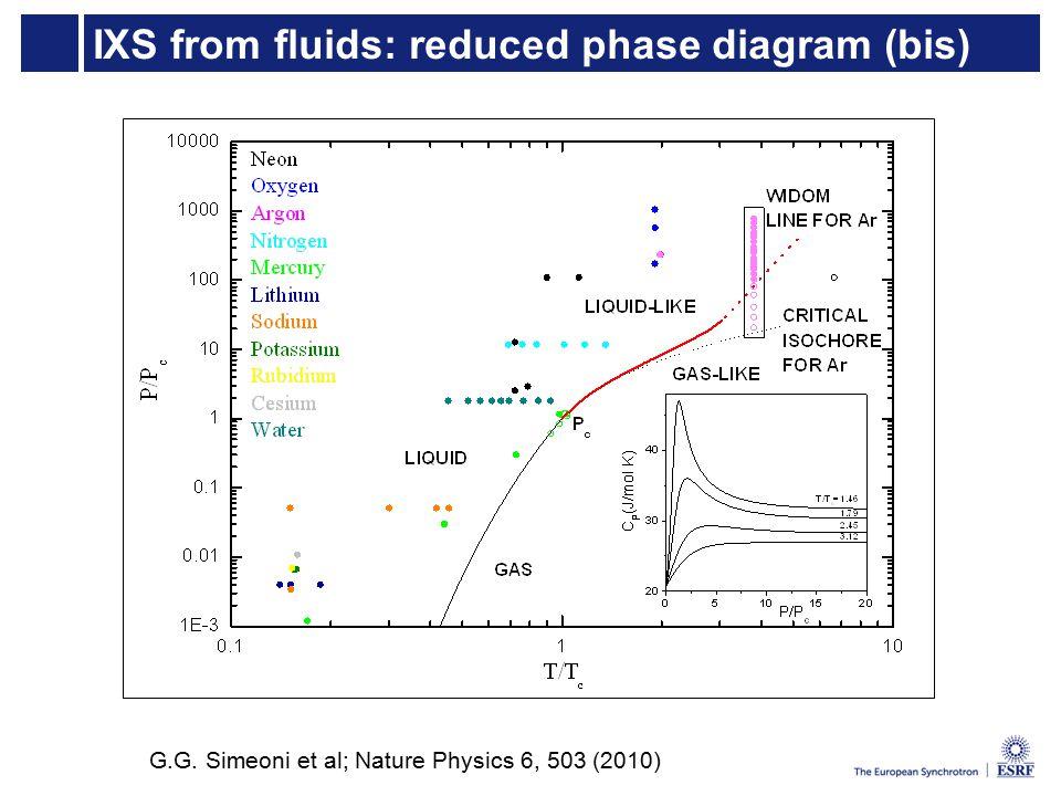 IXS from fluids: reduced phase diagram (bis) G.G. Simeoni et al; Nature Physics 6, 503 (2010)