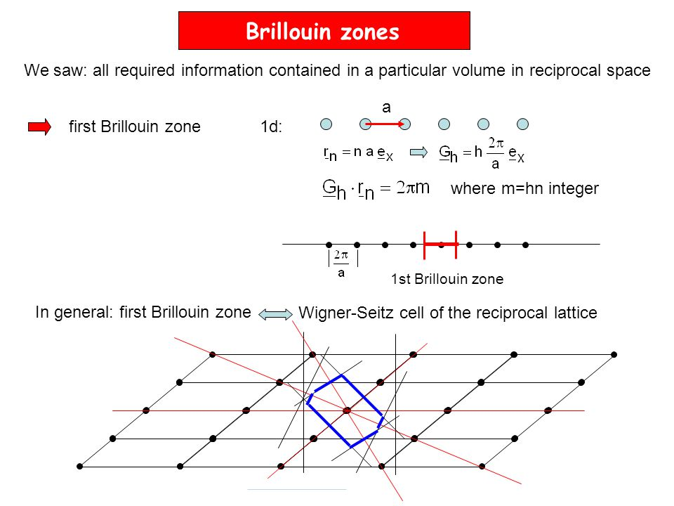 k, here h=1 1-dim. reciprocal lattice vector G h Region is called first Brillouin zone