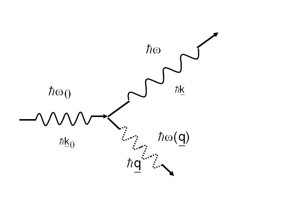 Inelastic interaction of light and particle waves with phonons Constrains: conservation law of momentum energy Condition for elasticscatteringin ± q incoming wave scattered wave Reciprocal lattice vector phonon wave vector elasticsatteringin quasimomentum for neutrons for photon scattering Phonon spectroscopy