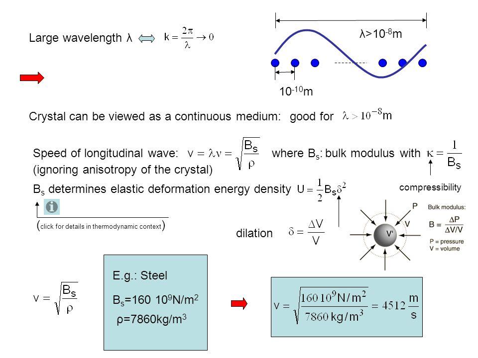 Transverse wave Longitudinal wave Standing wave
