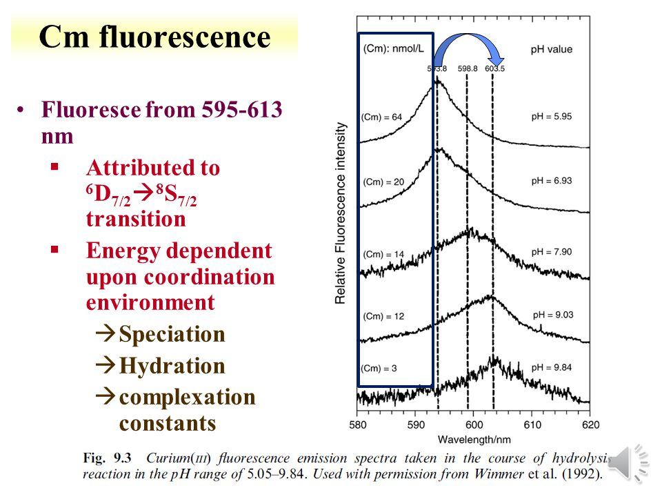 15-12 Absorption and fluorescence process of Cm 3 + Optical Spectra HGFHGF 7/2A Z Fluorescence Process Excitation Emissionless Relaxation Fluorescence