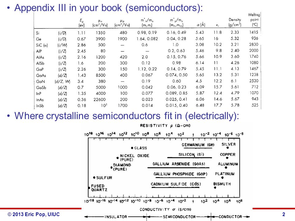 © 2013 Eric Pop, UIUCECE 340: Semiconductor Electronics Appendix III in your book (semiconductors): Where crystalline semiconductors fit in (electrica