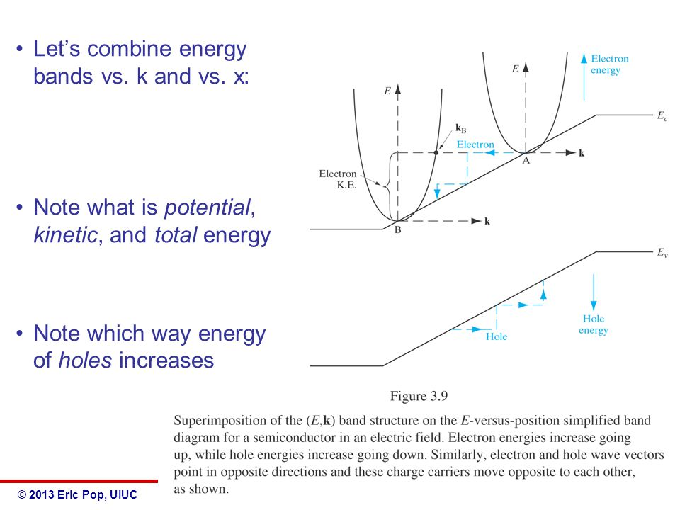 © 2013 Eric Pop, UIUCECE 340: Semiconductor Electronics Let's combine energy bands vs. k and vs. x: Note what is potential, kinetic, and total energy