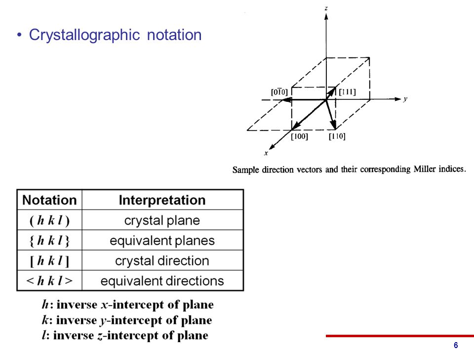 © 2013 Eric Pop, UIUCECE 340: Semiconductor Electronics Crystallographic notation 6