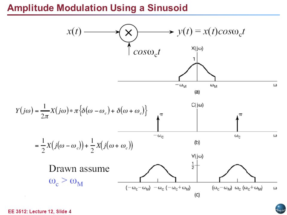 EE 3512: Lecture 12, Slide 4 Amplitude Modulation Using a Sinusoid