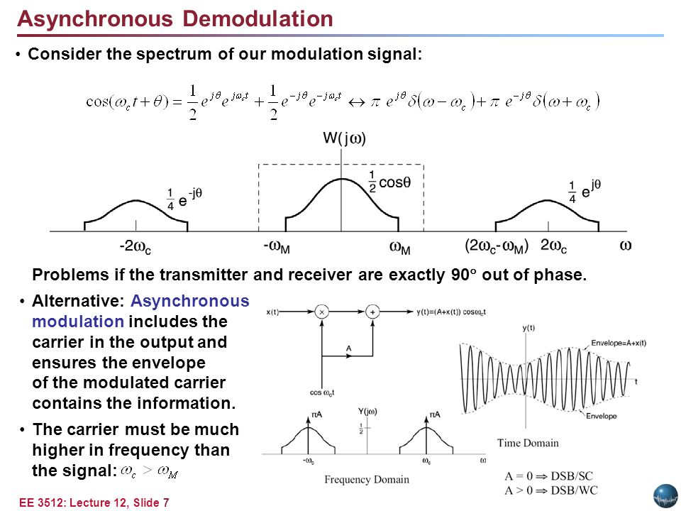 EE 3512: Lecture 12, Slide 7 Consider the spectrum of our modulation signal: Asynchronous Demodulation Problems if the transmitter and receiver are exactly 90  out of phase.