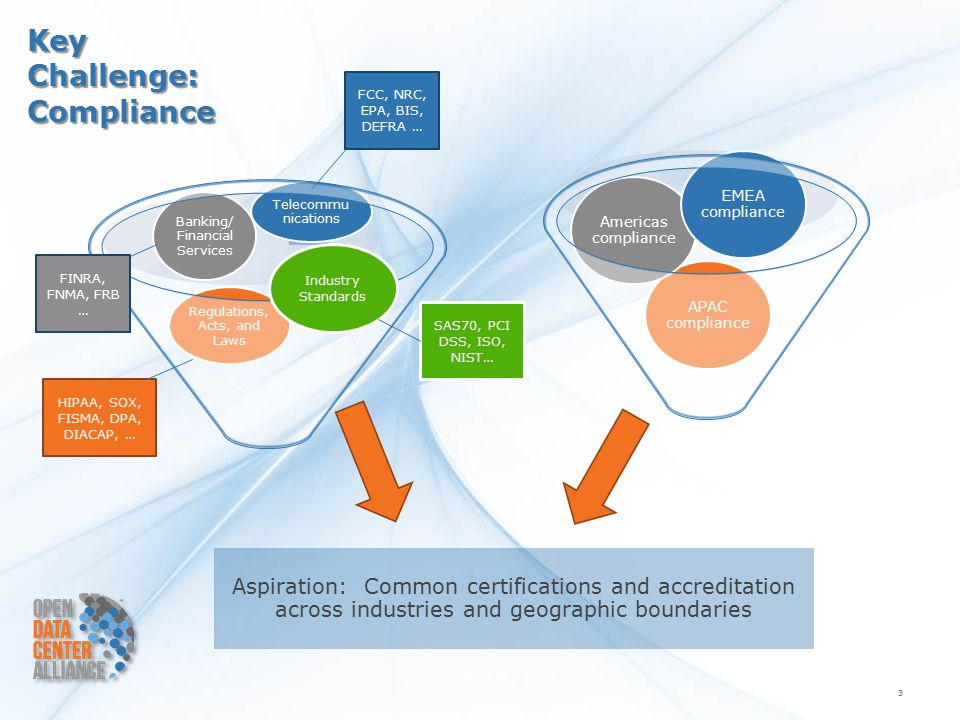 Key Challenge: Compliance 3 APAC compliance Americas compliance EMEA compliance Regulations, Acts, and Laws Banking/ Financial Services Telecommu nications Aspiration: Common certifications and accreditation across industries and geographic boundaries Industry Standards FCC, NRC, EPA, BIS, DEFRA … FINRA, FNMA, FRB … SAS70, PCI DSS, ISO, NIST… HIPAA, SOX, FISMA, DPA, DIACAP, …