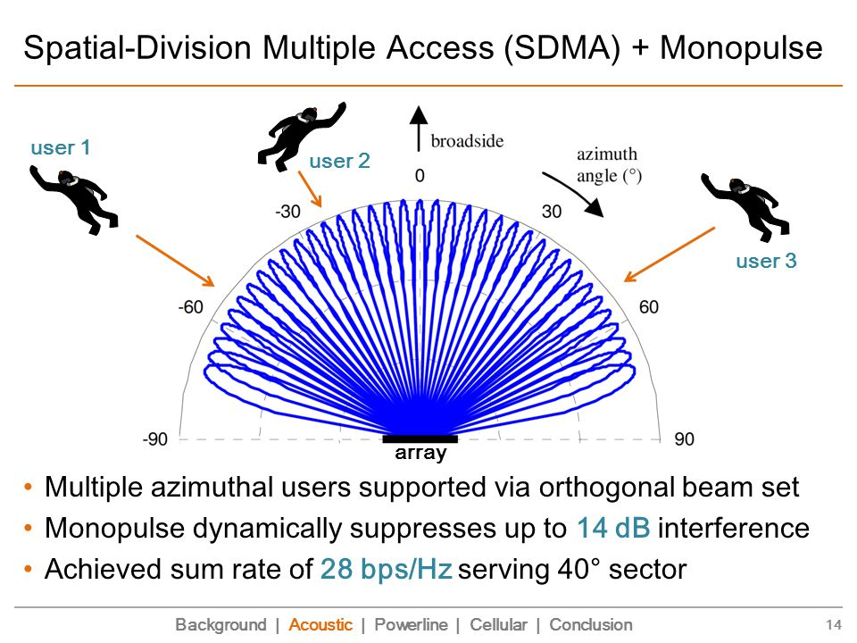 Spatial-Division Multiple Access (SDMA) + Monopulse Multiple azimuthal users supported via orthogonal beam set Monopulse dynamically suppresses up to 14 dB interference Achieved sum rate of 28 bps/Hz serving 40° sector 14 Background | Acoustic | Powerline | Cellular | Conclusion user 1 user 2 user 3 array