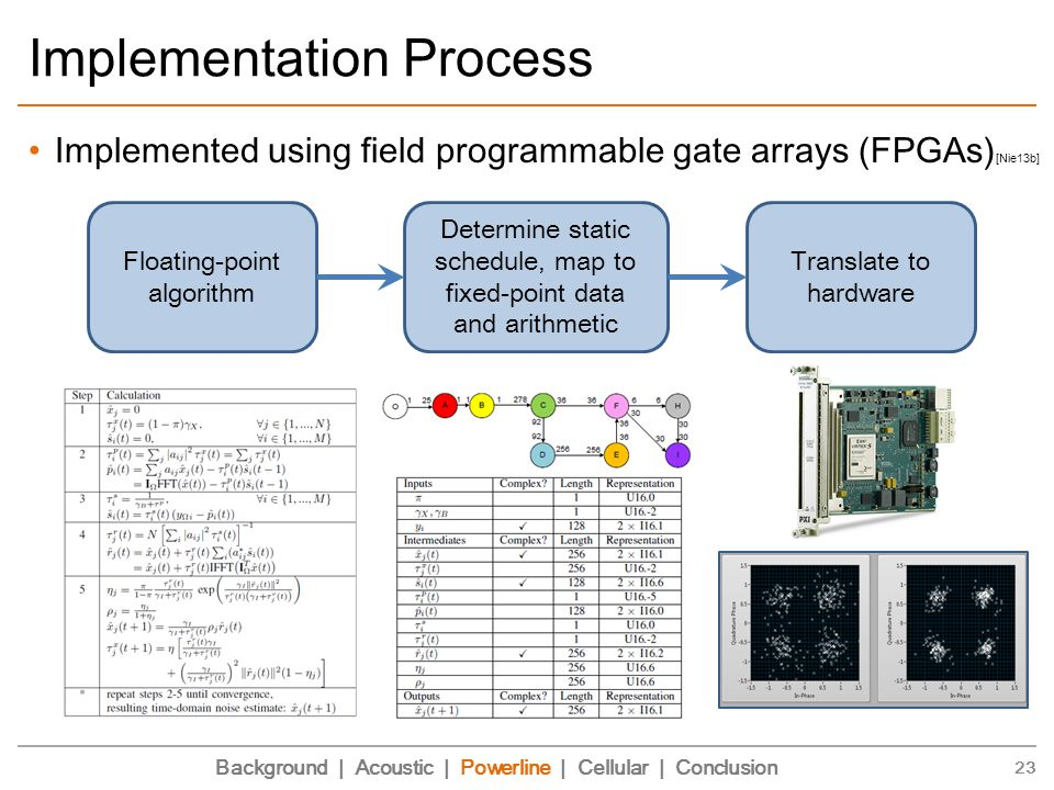 Implementation Process Implemented using field programmable gate arrays (FPGAs) [Nie13b] 23 Background | Acoustic | Powerline | Cellular | Conclusion Determine static schedule, map to fixed-point data and arithmetic Translate to hardware Floating-point algorithm