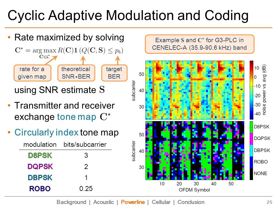 Rate maximized by solving using SNR estimate Transmitter and receiver exchange tone map Circularly index tone map Cyclic Adaptive Modulation and Coding 25 Background | Acoustic | Powerline | Cellular | Conclusion modulationbits/subcarrier 3 2 1 0.25 Example S and C * for G3-PLC in CENELEC-A (35.9-90.6 kHz) band rate for a given map theoretical SNR→BER target BER