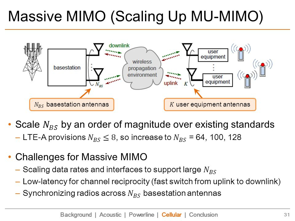 Massive MIMO (Scaling Up MU-MIMO) 31 Background | Acoustic | Powerline | Cellular | Conclusion