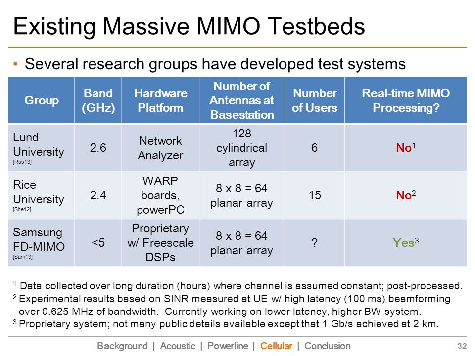Existing Massive MIMO Testbeds Several research groups have developed test systems 32 Group Band (GHz) Hardware Platform Number of Antennas at Basestation Number of Users Real-time MIMO Processing.