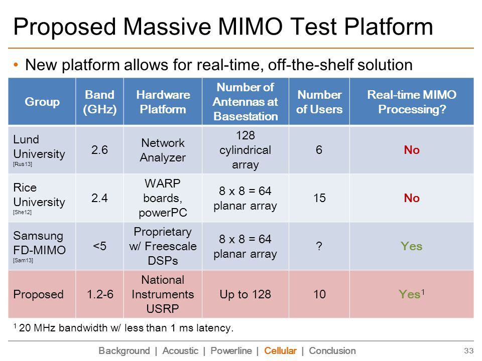Proposed Massive MIMO Test Platform New platform allows for real-time, off-the-shelf solution 33 Group Band (GHz) Hardware Platform Number of Antennas at Basestation Number of Users Real-time MIMO Processing.