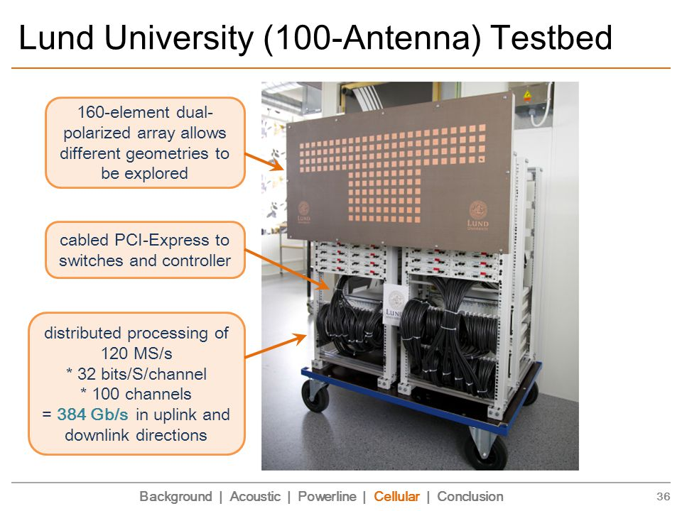 Lund University (100-Antenna) Testbed 36 160-element dual- polarized array allows different geometries to be explored cabled PCI-Express to switches and controller distributed processing of 120 MS/s * 32 bits/S/channel * 100 channels = 384 Gb/s in uplink and downlink directions Background | Acoustic | Powerline | Cellular | Conclusion