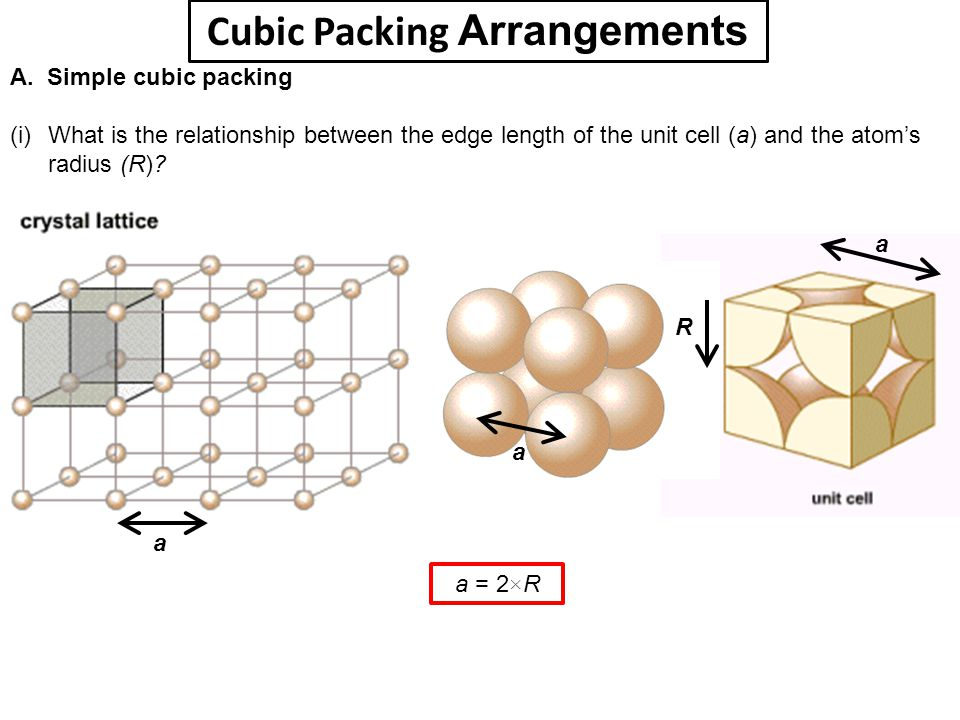 Cubic Packing Arrangements A. Simple cubic packing (i) What is the relationship between the edge length of the unit cell (a) and the atom's radius (R)