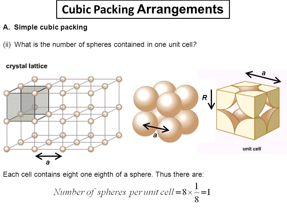 Cubic Packing Arrangements A. Simple cubic packing (ii) What is the number of spheres contained in one unit cell? a a a R Each cell contains eight one