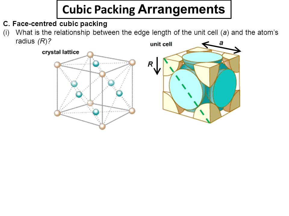 Cubic Packing Arrangements C. Face-centred cubic packing (i) What is the relationship between the edge length of the unit cell (a) and the atom's radi