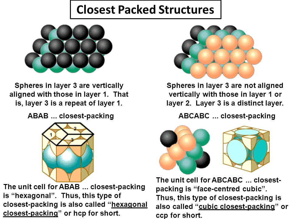 Spheres in layer 3 are vertically aligned with those in layer 1. That is, layer 3 is a repeat of layer 1. ABAB... closest-packing Spheres in layer 3 a