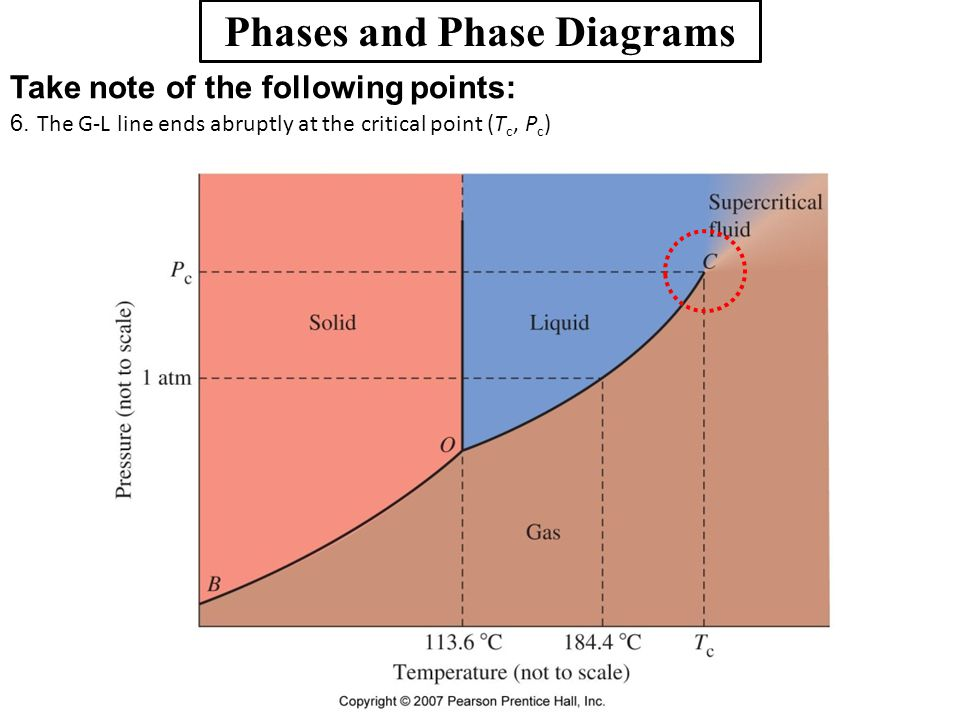 Phases and Phase Diagrams Take note of the following points: 6. The G-L line ends abruptly at the critical point (T c, P c )