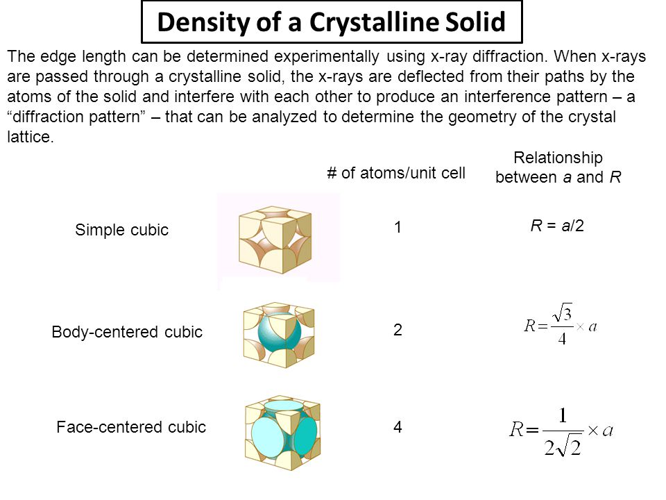 Density of a Crystalline Solid The edge length can be determined experimentally using x-ray diffraction. When x-rays are passed through a crystalline