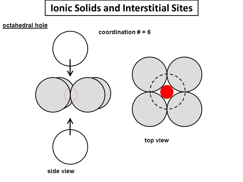 Ionic Solids and Interstitial Sites octahedral hole coordination # = 6 side view top view