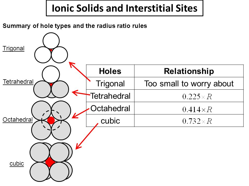 HolesRelationship TrigonalToo small to worry about Tetrahedral Octahedral cubic Ionic Solids and Interstitial Sites Summary of hole types and the radi