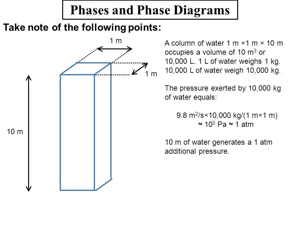 Phases and Phase Diagrams Take note of the following points: 1 m 10 m A column of water 1 m ×1 m × 10 m occupies a volume of 10 m 3 or 10,000 L. 1 L o
