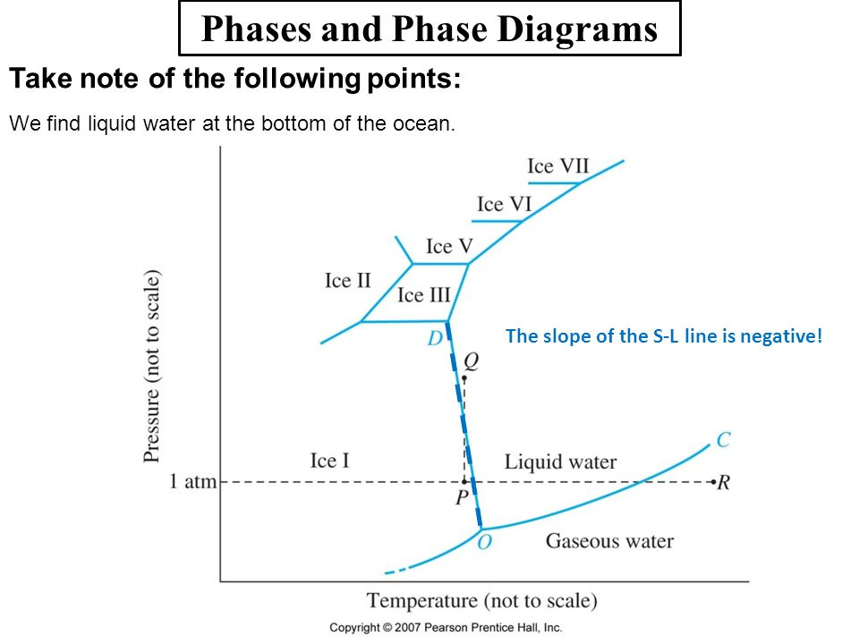 Phases and Phase Diagrams Take note of the following points: We find liquid water at the bottom of the ocean. The slope of the S-L line is negative!