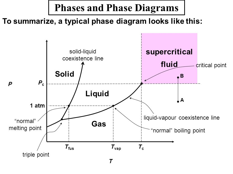 Phases and Phase Diagrams To summarize, a typical phase diagram looks like this: T supercritical fluid P Liquid Gas Solid TcTc PcPc T vap T fus 1 atm