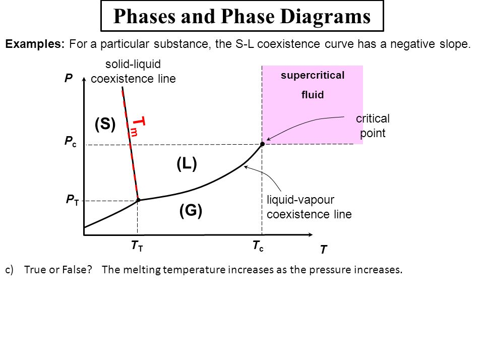 Phases and Phase Diagrams Examples: For a particular substance, the S-L coexistence curve has a negative slope. c)True or False?The melting temperatur