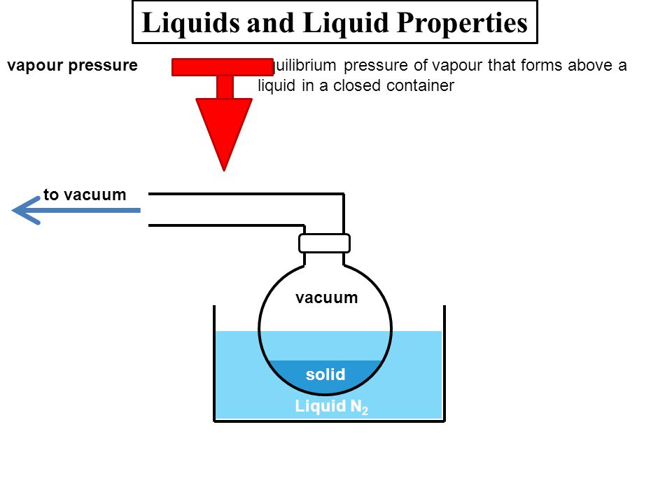 Liquids and Liquid Properties vapour pressure=equilibrium pressure of vapour that forms above a liquid in a closed container to vacuum solid Liquid N