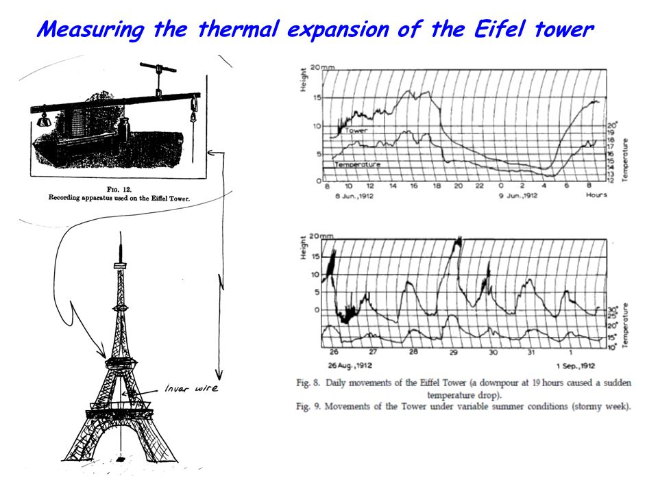 Measuring the thermal expansion of the Eifel tower