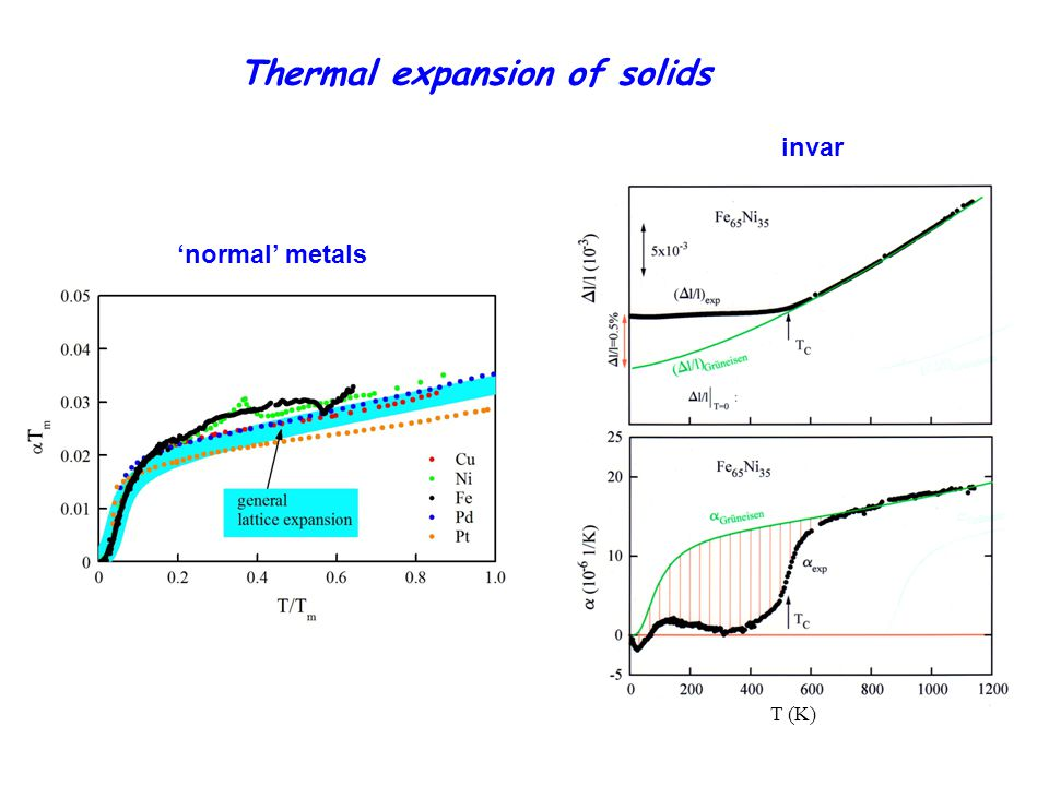 Thermal expansion of solids 'normal' metals invar T (K)