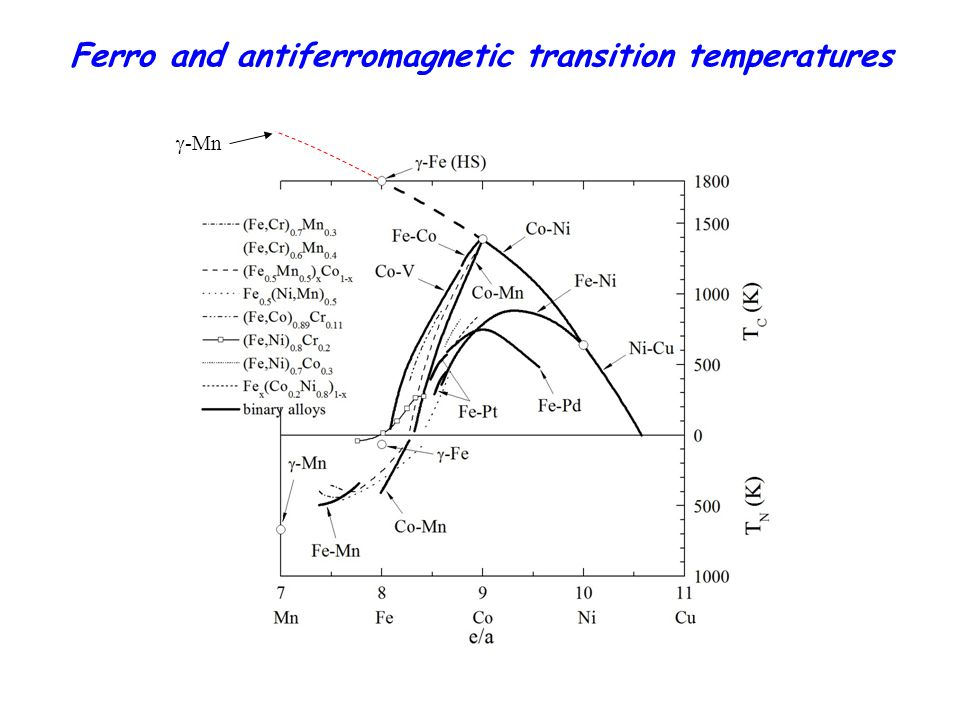 Ferro and antiferromagnetic transition temperatures  -Mn