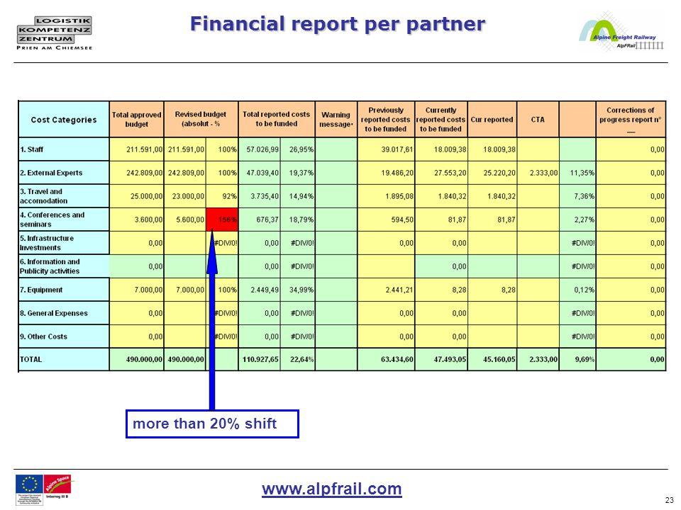 www.alpfrail.com 23 Financial report per partner more than 20% shift