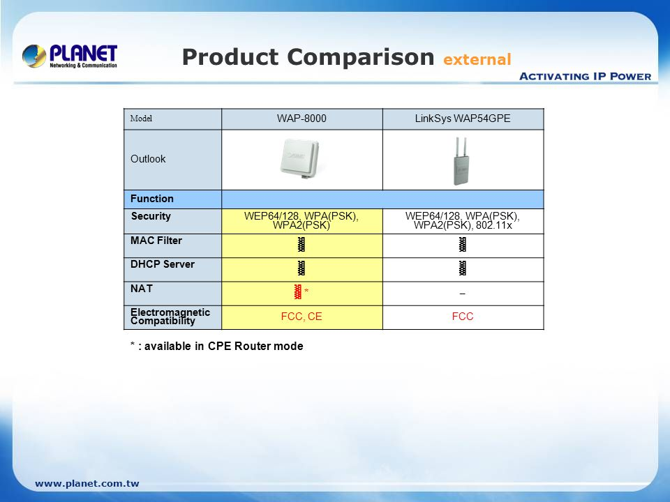 www.planet.com.tw Product Comparison external Model WAP-8000LinkSys WAP54GPE Outlook Function Security WEP64/128, WPA(PSK), WPA2(PSK) WEP64/128, WPA(PSK), WPA2(PSK), 802.11x MAC Filter ▓▓ DHCP Server ▓▓ NAT ▓ * – Electromagnetic Compatibility FCC, CEFCC * : available in CPE Router mode