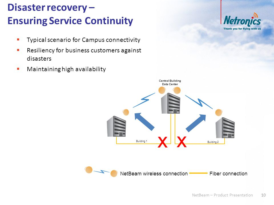 10 NetBeam – Product Presentation Disaster recovery – Ensuring Service Continuity  Typical scenario for Campus connectivity  Resiliency for business