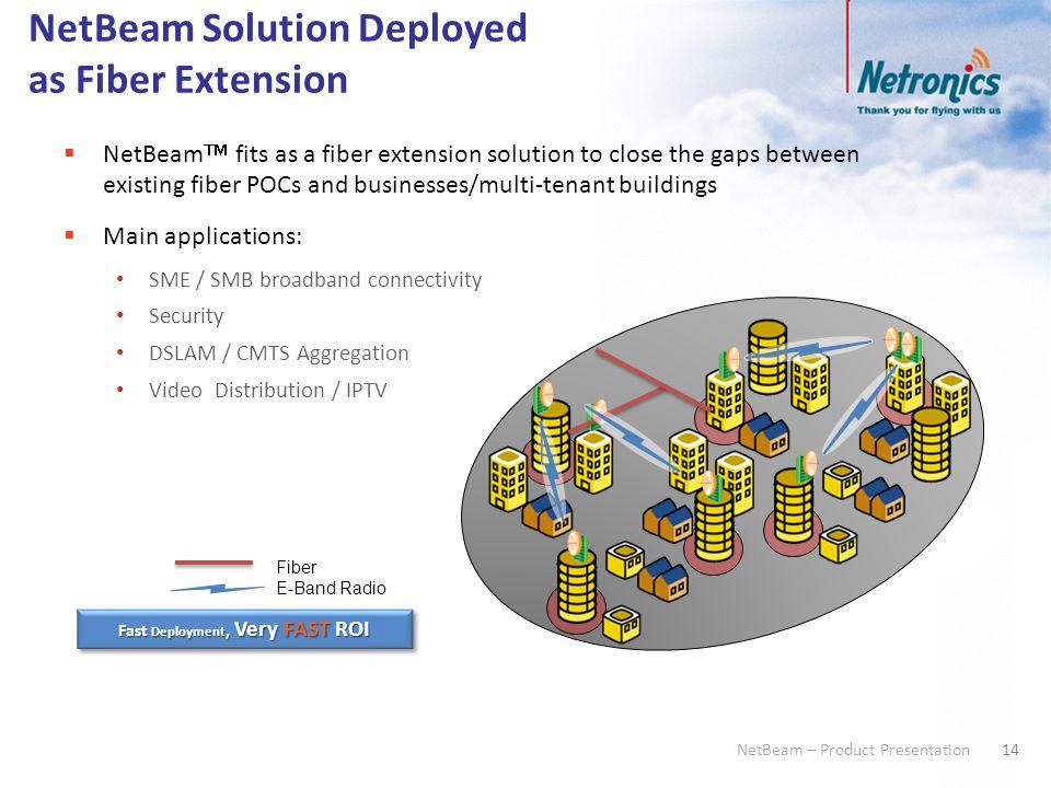14 NetBeam – Product Presentation NetBeam Solution Deployed as Fiber Extension  NetBeam  fits as a fiber extension solution to close the gaps betwee