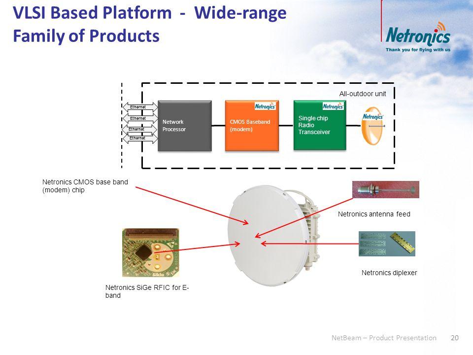 20 NetBeam – Product Presentation VLSI Based Platform - Wide-range Family of Products CMOS Baseband (modem) Single chip Radio Transceiver Network Proc