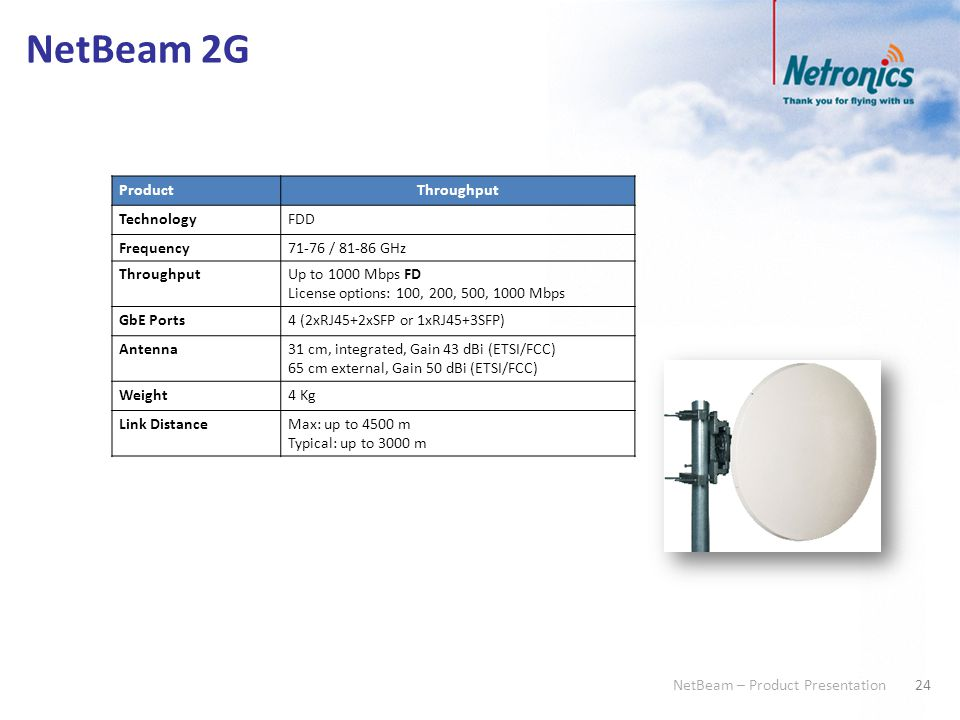 24 NetBeam – Product Presentation NetBeam 2G ProductThroughput TechnologyFDD Frequency71-76 / 81-86 GHz ThroughputUp to 1000 Mbps FD License options: