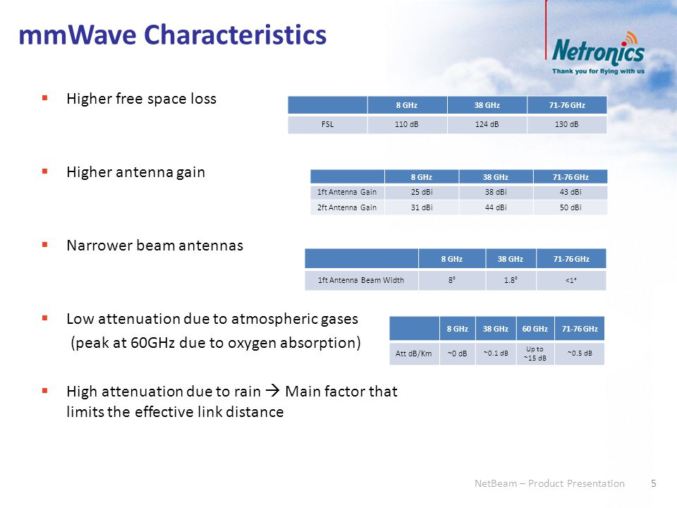 6 NetBeam – Product Presentation Why Millimeter-wave with Netronics.