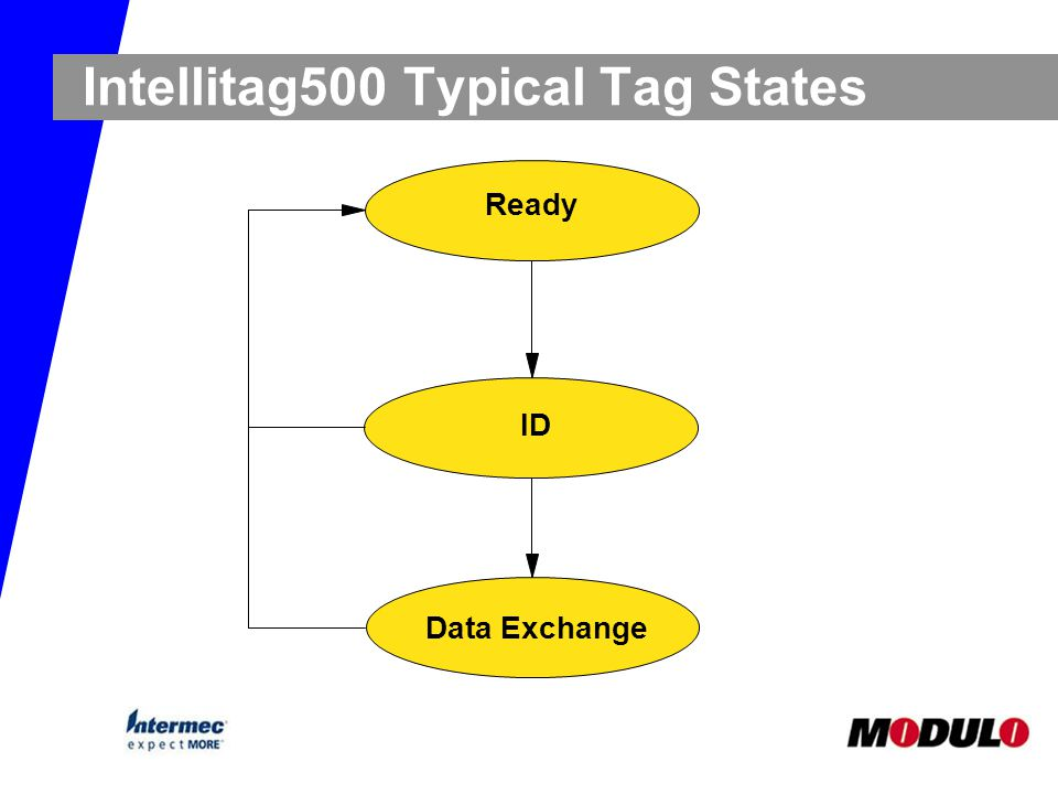 Intellitag500 Typical Tag States Ready ID Data Exchange