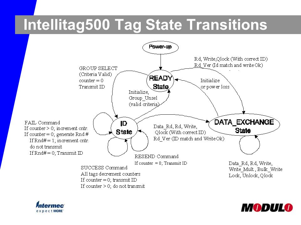 Intellitag500 Tag State Transitions